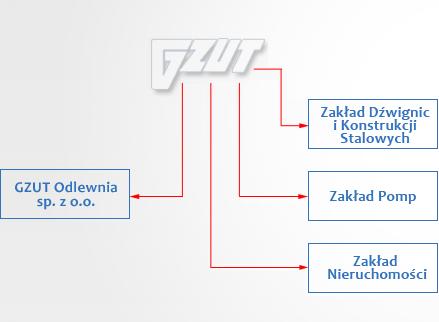 """Gliwickie Zakłady Urządzeń Technicznych """"GZUT"""" S.A."""